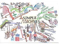 """CC Thum, Mind Map Artist, on """"Simple Machines"""" (76)"""