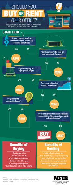 Infographic: Should You Buy or Rent Your Office Space? | NFIB