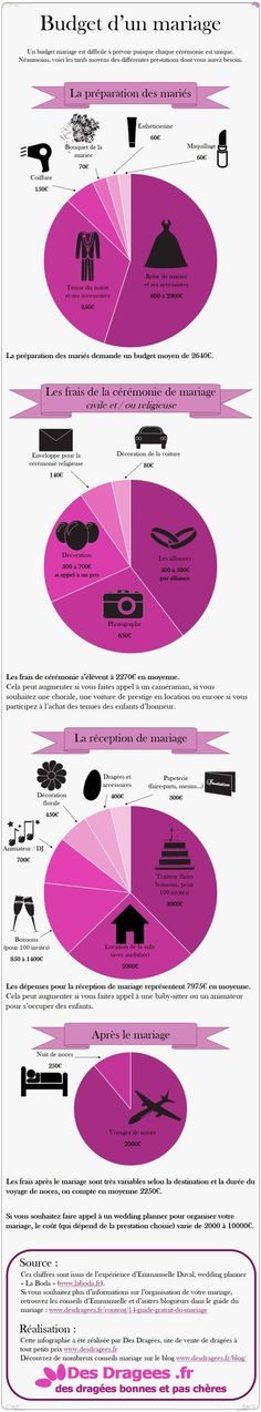 Infographie sur le budget d'un mariage - Hit Tutorial and Ideas Wedding Budget List, Wedding Prep, Wedding Planning Tips, Wedding Tips, Wedding Day, Wedding Quote, Surprise Wedding, Wedding Parties, Diy Wedding