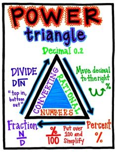 Power Triangle: Converting Rational Numbers by Catnip's Word Walls Math Teacher, Math Classroom, Teaching Math, Teaching Tips, Math Charts, Math Anchor Charts, Sixth Grade Math, Ninth Grade, Seventh Grade