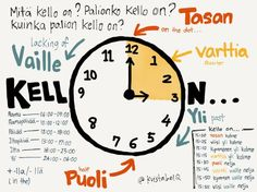 Posts about Finnish Lesson written by KristabelQ Finnish Grammar, Finnish Words, Finnish Language, Learn Finnish, Speaking In Tongues, Teaching Aids, Telling Time, Study Notes, Vocabulary