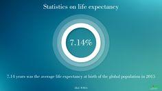 #Statistics on life #Expectancy: #TuracozHealthcareSolutions statistical update on life expectancy.
