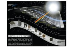 This diagram shows the entire spectrum of electromagnetic waves. The scale at the bottom indicates representative objects that are equivalent to the wavelength scale. The atmospheric opacity determines what radiation reaches the Earth's surface.