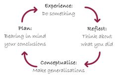 Kolb's Learning Cycle Diagram. 4 stages arranged in a circle with arrows pointing clockwise from one to the next. The stages are - Experience: Do something; Reflect: Think about what you did; Conceptualise: Make generalisations; Plan: Bearing in mind your conclusions