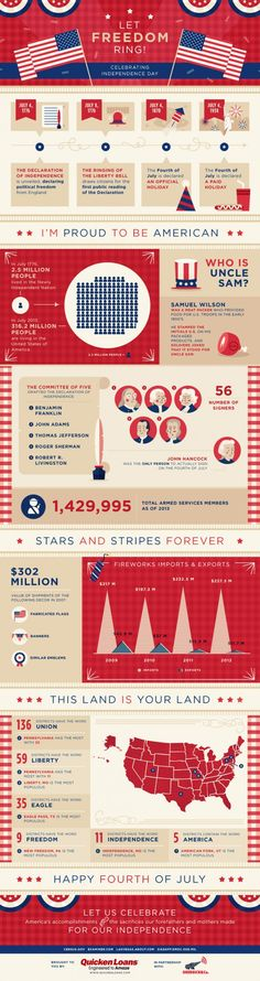 Here's an infographic on American independence. Learn more about the historical aspect of the holiday, how much money is spent on fireworks nation-wide, and what towns in America have the most patriotic names!