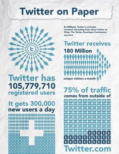 Awesome Twitter Infographic http://www.trisynergymarketing.co.uk/