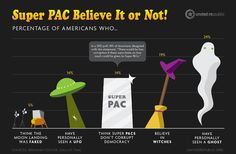 Do Super Pacs Cause Political Corruption?