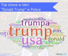 Donald J. Trump w Polsce 🇵🇱️ 🇺🇸️  TOP SŁOWA w sieci🌏🕒📈  #TrumpinPoland #trumpwpolsce #trump #Polska #USA #monitoringmediow #Newspoint