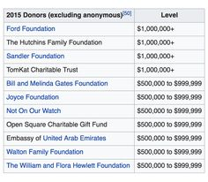 Something to be aware of: in 2015, Center for American Progress released a partial list of its donors, which included 28 anonymous donors accounting for at least $5 million in contributions. Named donors included the Bill and Melinda Gates Foundation and the Embassy of the United Arab Emirates, which each gave between $500,000 and $999,999. CAP's top donors include Walmart and Citigroup, each of which have given between $100,000 and $499,000