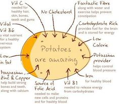 I love potatoes! A favorite food. pinner: Potatoes are the lowest cost source of dietary potassium, a nutrient important for reducing the risk of high blood pressure. Potato Health Benefits, Benefits Of Potatoes, Health Facts, Health And Nutrition, Health And Wellness, Potato Nutrition, Potato Diet, Uk Health, Nutrition Shakes