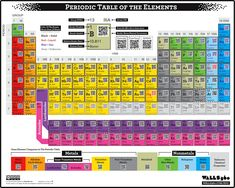 QR Code periodic table of the elements as a poster