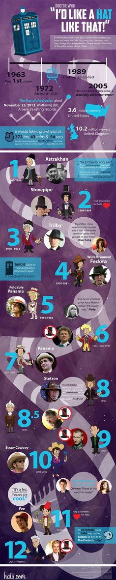 The Doctor's Hats Through Time and Space. ♥♥