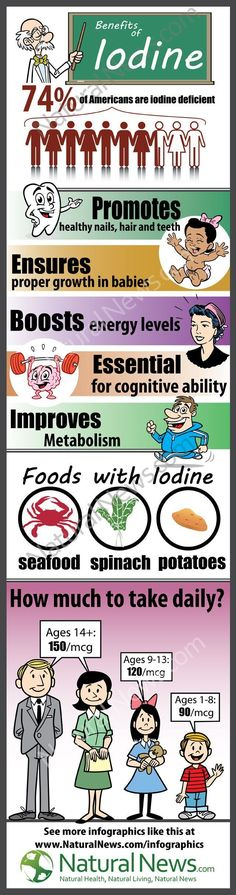 Natural iodine supplements Benefits of Iodine, Foods with Iodine, How much iodine to take Daily Infographic