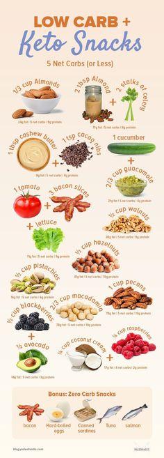 Low Carb, Keto Snacks Under 5 Net Carbs (+ 6 Zero Carb Foods!) Low Carb, Keto Snacks Under 5 Net Carbs (+ 6 Zero Carb Foods!),Food & recipes If the keto diet has left. Cetogenic Diet, Diet Food List, Week Diet, Detox Week, Juice Diet, Diet Coke, Keto Meal Plan, Diet Meal Plans, Low Carb Diet Plan