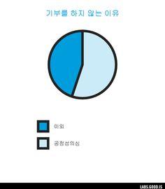 Play: make your own Venn diagram or pie chart