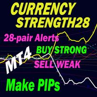 Advanced Currency Strength 28 Indicator Strength Forex Trading