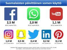 Pidin viime torstaina Helsingissä koulutuksen sosiaalisen median trendeistä sekä käytöstä markkinoinnissa ja viestinnässä. Koulutuksen järjesti Ratekoulutus. Esitys: Avaa esitys SlideSharessa Mukan…