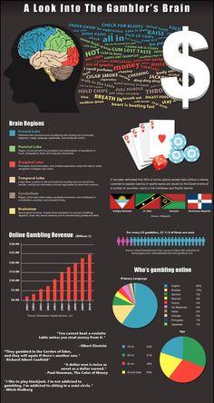 Look into the Gambler's Brain | Casino Infographics: