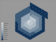 Hexagonal Information Graphic - Caniformia by Rs.Beswick (Russell Simon Beswick), via Flickr