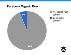 The Complete Guide to Growing Your Organic Facebook Reach