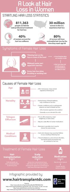 Research shows that 80% of American women will experience some sort of hair loss by the time they reach age 60. See other hair loss statistics as well as treatment options on this infographic created by a hair transplant specialist. Source: http://www.hairtransplantdc.com/666367/2013/03/19/a-look-at-hair-loss-in-women-infographic.html