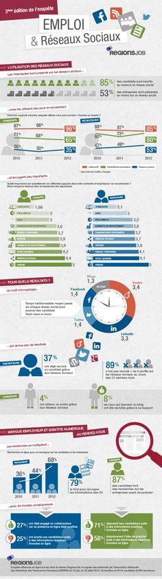 Emploi et Réseaux Sociaux http://www.blogdumoderateur.com/infographie-emploi-et-reseaux-sociaux-en-france/