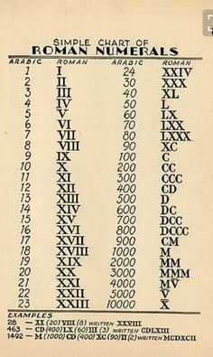 Education Discover Roman Numerals WoodworkingTattoo is part of Math formulas - General Knowledge Facts Gernal Knowledge Maths Solutions Math Formulas Math Magic School Study Tips Math Vocabulary Math Lessons Teaching Math Gernal Knowledge, General Knowledge Facts, Maths Solutions, Math Vocabulary, Math Formulas, Geometry Formulas, English Writing Skills, School Study Tips, Homeschool Math
