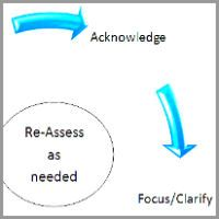 Coaching Model: AFFIRM  A Coaching Model Created by Erin Perry (Health & Wellness Coach, UNITED STATES)