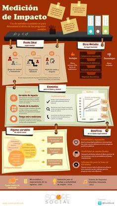 Métodos cuantitativos para medir en redes sociales #infografia #infographic #socialmedia
