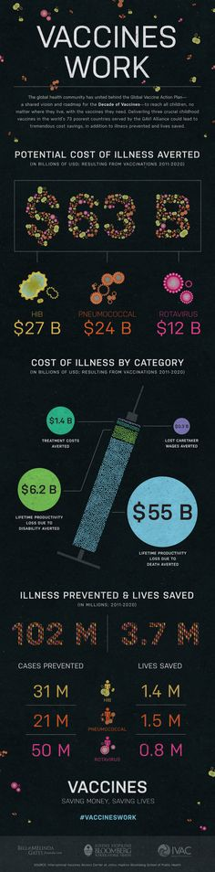 How Just 3 Vaccines Can Save Us $ 63 Billion ---> They save us tons of money. In fact, just three vaccines--HIB, Pneumococcal and Rotavirus--delivered to the 73 poorest countries in the world could save us $ 63 billion over the next decade. #infographic #health #vaccine