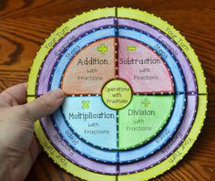 Add, Subtract, Multiply, and Divide Fractions Foldable