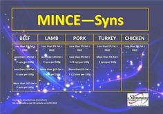 Mince slimming world syn values