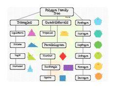 2D Shape Poster: Polygon Family Tree {Flow Chart FREEBIE}
