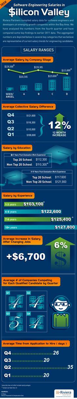 SW Engr salaries in Silicon Valley