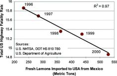 Highway fatality and Mexican lemon importation.