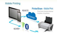 How to print with a android phone? here is the solution , you can print using wireless printer. Just read the tutorial carefully :) Wireless Printer, Remote, Android, Phone, Prints, Telephone, Mobile Phones, Pilot