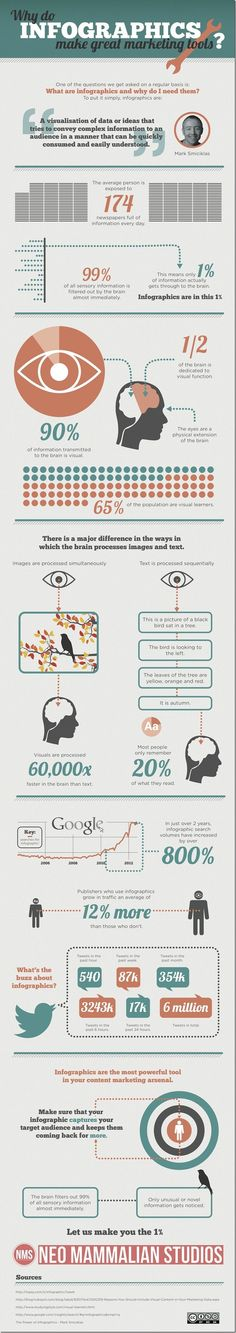 We all know #infographics are great but it's nice to know the mechanics behind why they work. www.socialmediamamma.com