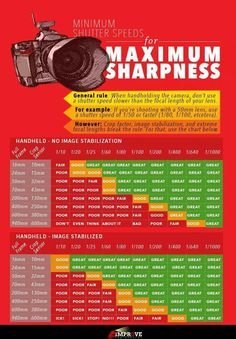Maximum sharpness