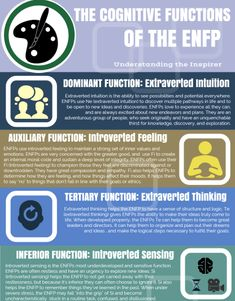 Understand the ENFP Cognitive functions! It's the best way to determine if ENFP is really your type.