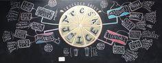 Fresh juice chalk menu, mindmap style - Phat Coffee Hindley St Adelaide