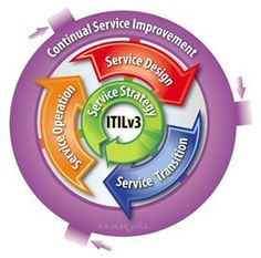 Martand Technologies deliver services that are dialed into the exact technological demand that a business requires along with aligned business architecture. Information Technology Services, Seo Services, Business Architecture, It Service Management, Foundation Online, Simple Site, Technology Infrastructure, Markup Language, Challenges And Opportunities