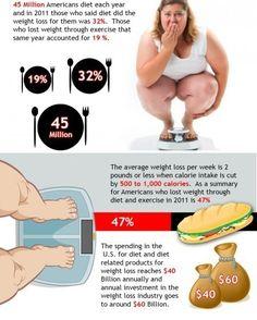 WEIGHT LOSS FACTS  Visit us  goweightlossprogram.com  Via  google images  #weightoss #weight #weights #weightlossjourney #weightgain #weightlossmotivation #weightlossbeforeandafter #weightcut #weighttrain #weightloss #weightlose #weightless #weighttraining #weightlossproblems #weightgoals #weightlossgoals