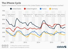 The new #iPhone7 already is a hit. But does the #market only overreact? #ARP…