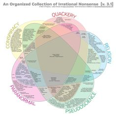 An Organised Collection of Irrational Nonsense: The Venn Diagram of Irrational Nonsense by Crispin Jago | The Reason Stick. Something to offend nearly everyone, PLUS: Pretty!
