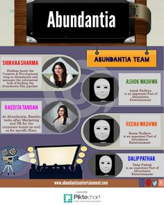 #Abundantia is an independant #filmproductioncompany in India which produces high-quality entertainment content to viewers.