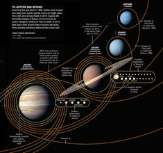 All the Robotic Space Explorers since 1958 - The Outer Planets