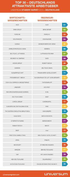 UNIVERSUM Top 30 Deutschlands Arbeitgeber 2014