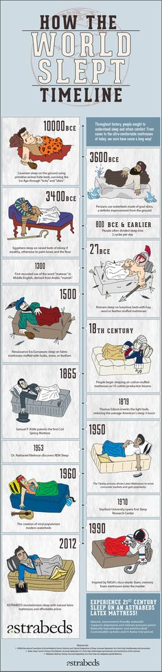 How the World Slept - a Timeline Infographic. A fun little infographic for looking at the development of a very specific historical timeline History Teachers, History Class, Teaching History, World History, Info Board, Thinking Day, Interesting History, History Facts, History Timeline