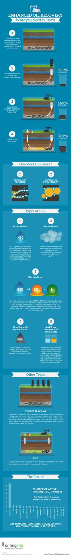 Enhanced Oil Recovery Part 2 |Infographic|