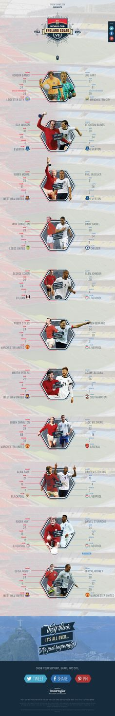 Responsive one pager illustrating the similarities/differences between the current vs 1966 (winning) England Word Cup squad. Awesome load transitions and well thought out visual layout of the player infographics - good mobile adaption too. Love the patriotism boys!
